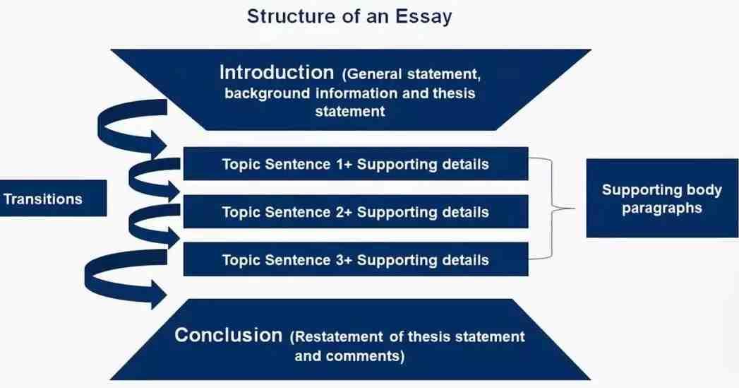 留学Essay写作